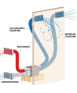 Ducted cooling system